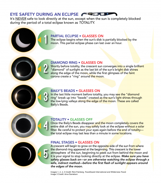 This list describes when to wear your glasses and when you can safely look at the eclipse, only during totality!