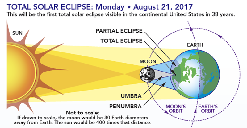 Diagram showing the Earth-sun-moon geometry of a total solar eclipse.
